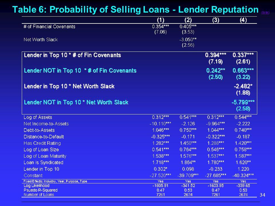 34 Table 6: Probability of Selling Loans - Lender Reputation (link) (link)