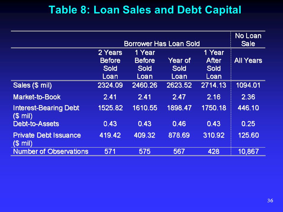 36 Table 8: Loan Sales and Debt Capital