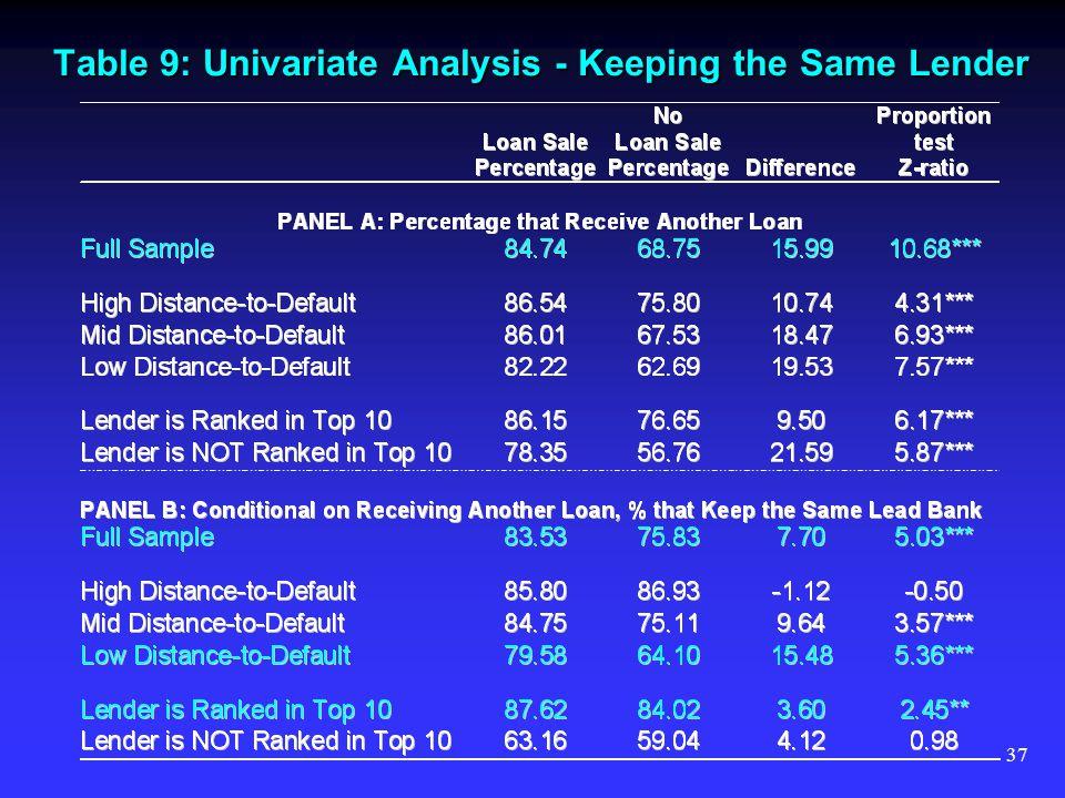 37 Table 9: Univariate Analysis - Keeping the Same Lender