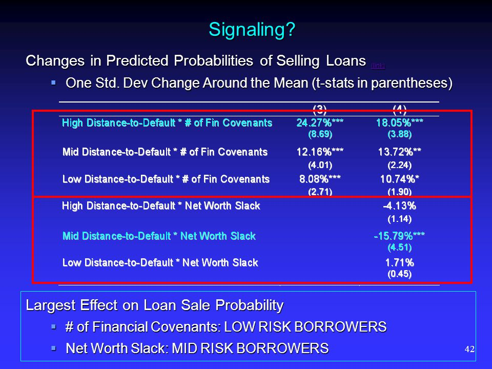 42 Signaling? Changes in Predicted Probabilities of Selling Loans (link) (link) One Std. Dev Change Around the Mean (t-stats in parentheses) One Std.