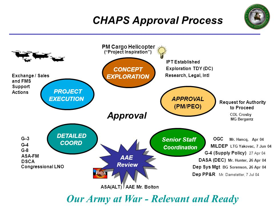 Our Army at War - Relevant and Ready CHAPS Approval Process G-4 (Supply Policy) 27 Apr 04 Approval CONCEPT EXPLORATION PROJECT APPROVAL (PM/PEO) PROJE