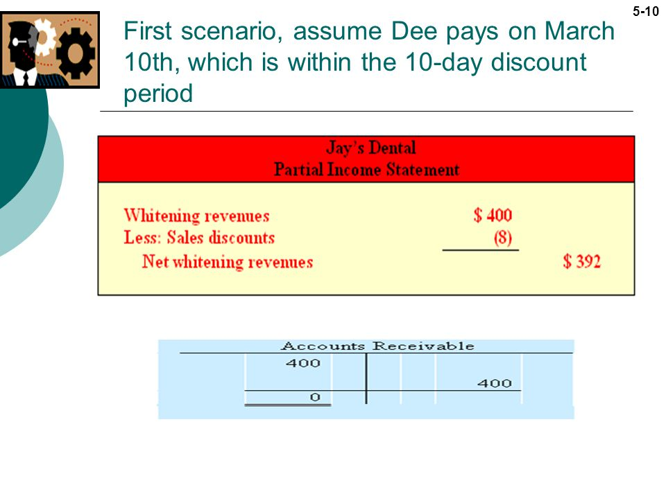 5-10 First scenario, assume Dee pays on March 10th, which is within the 10-day discount period