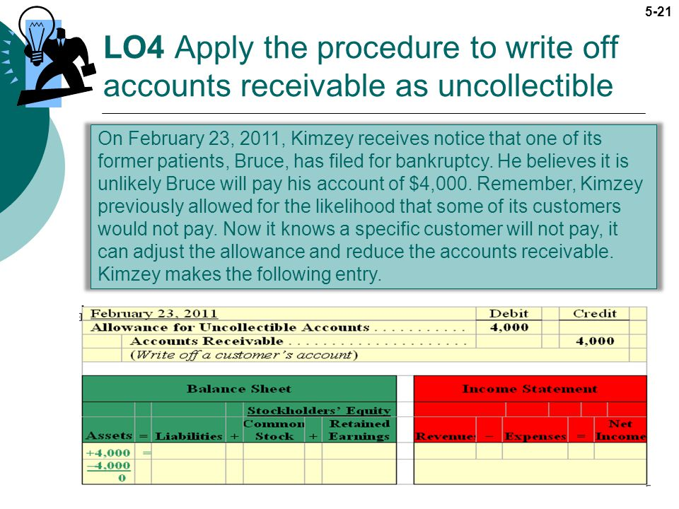 5-21 LO4 Apply the procedure to write off accounts receivable as uncollectible On February 23, 2011, Kimzey receives notice that one of its former pat