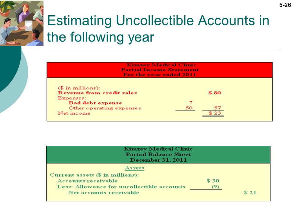 5-26 Estimating Uncollectible Accounts in the following year