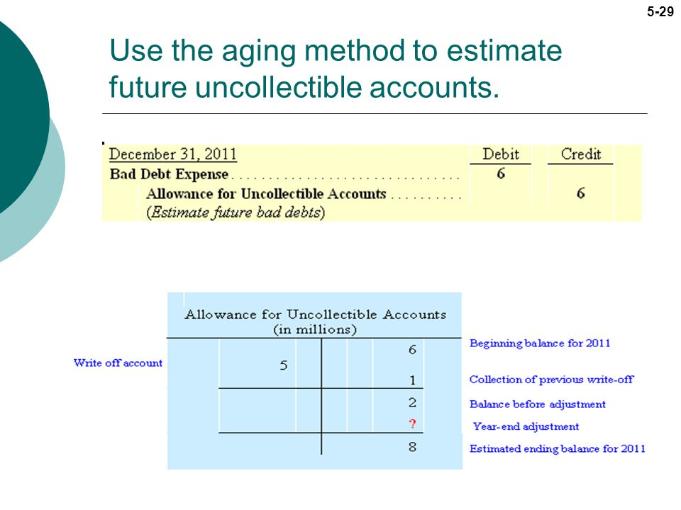 5-29 Use the aging method to estimate future uncollectible accounts.
