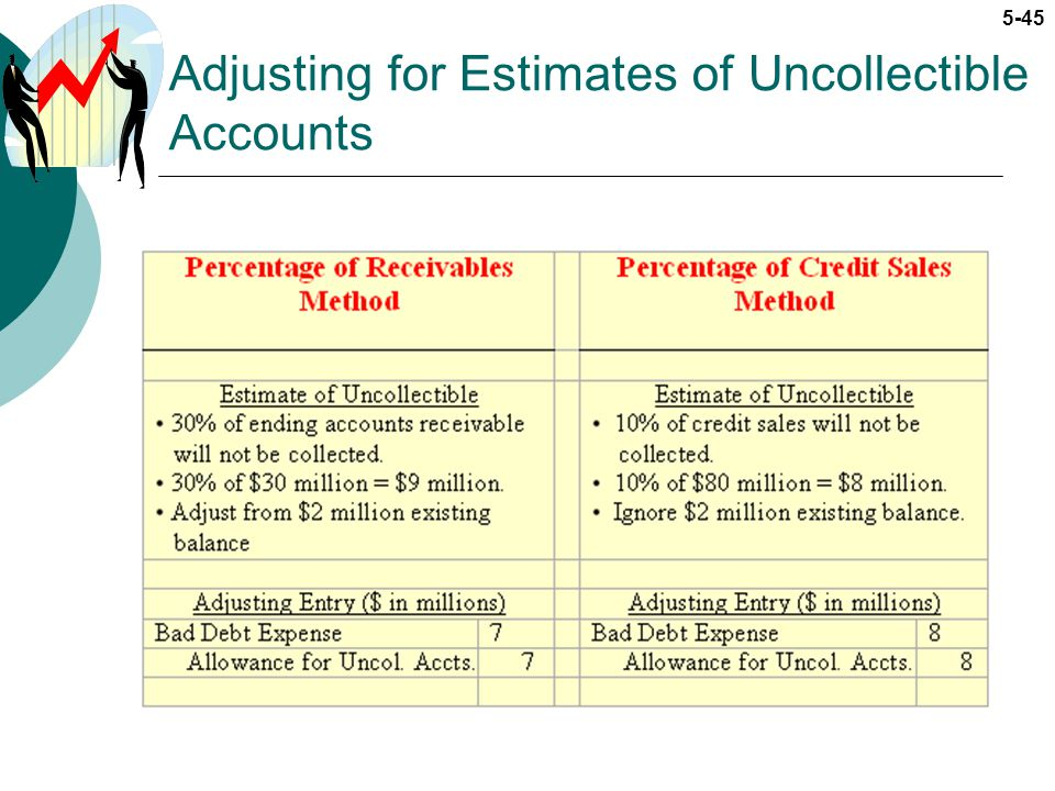 5-45 Adjusting for Estimates of Uncollectible Accounts