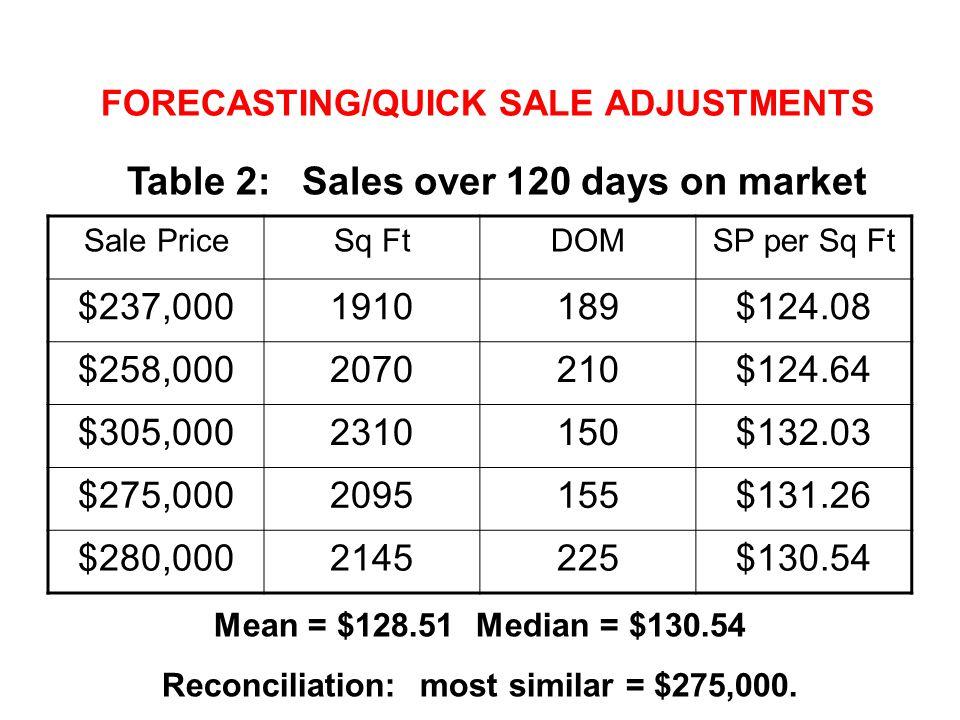 FORECASTING/QUICK SALE ADJUSTMENTS Sale PriceSq FtDOMSP per Sq Ft $237,0001910189$124.08 $258,0002070210$124.64 $305,0002310150$132.03 $275,0002095155