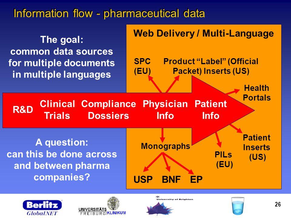 26 Information flow - pharmaceutical data SPC (EU) USP Monographs Product Label (Official Packet) Inserts (US) BNFEP Patient Inserts (US) PILs (EU) We