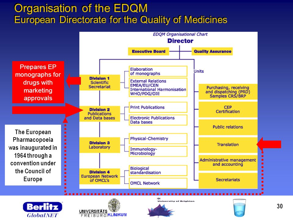 30 Prepares EP monographs for drugs with marketing approvals Organisation of the EDQM European Directorate for the Quality of Medicines The European Pharmacopoeia was inaugurated in 1964 through a convention under the Council of Europe
