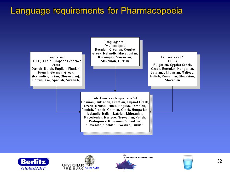 32 Language requirements for Pharmacopoeia