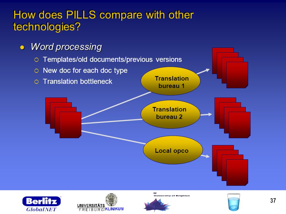 37 How does PILLS compare with other technologies? Word processing Word processing Templates/old documents/previous versions New doc for each doc type