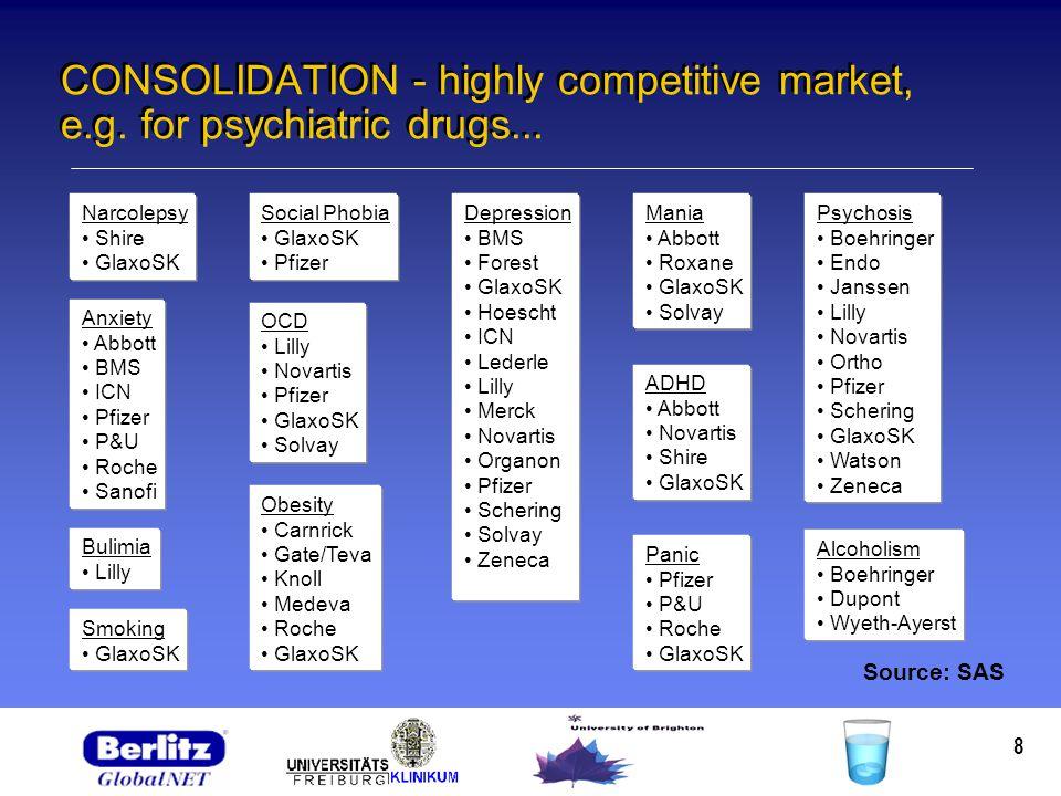 8 CONSOLIDATION - highly competitive market, e.g. for psychiatric drugs... Depression BMS Forest GlaxoSK Hoescht ICN Lederle Lilly Merck Novartis Orga