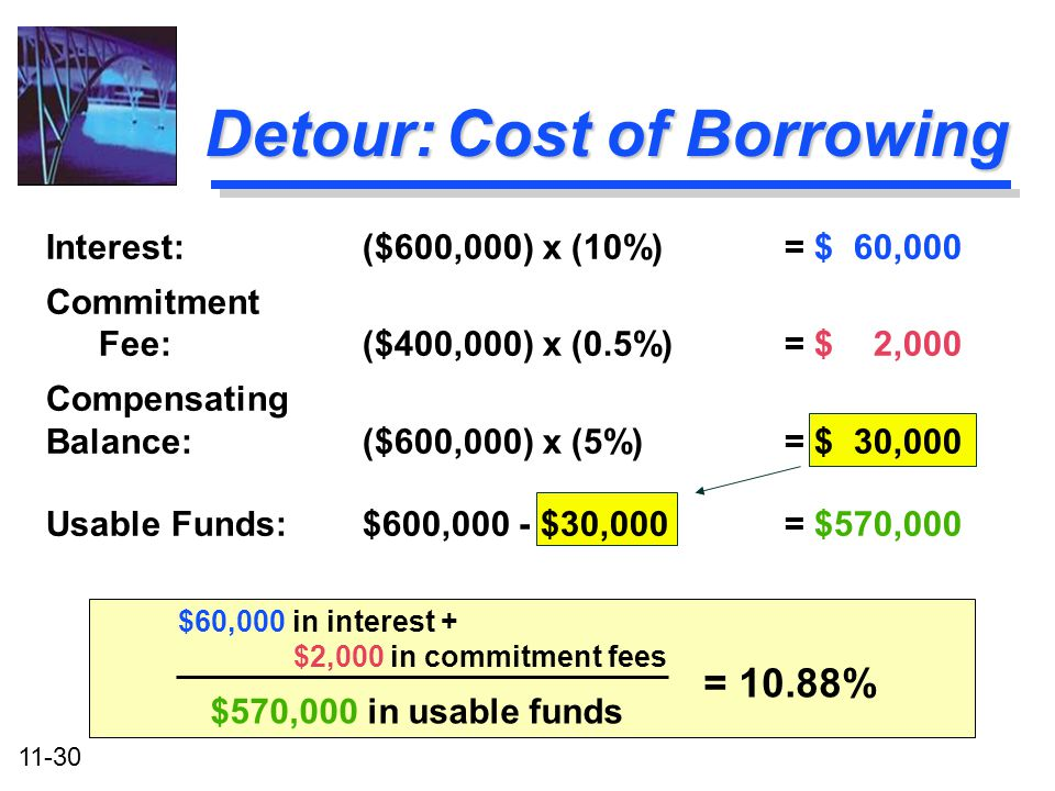 11-30 $60,000 in interest + $2,000 in commitment fees $570,000 in usable funds Detour: Cost of Borrowing Interest:($600,000) x (10%) = $ 60,000 Commit