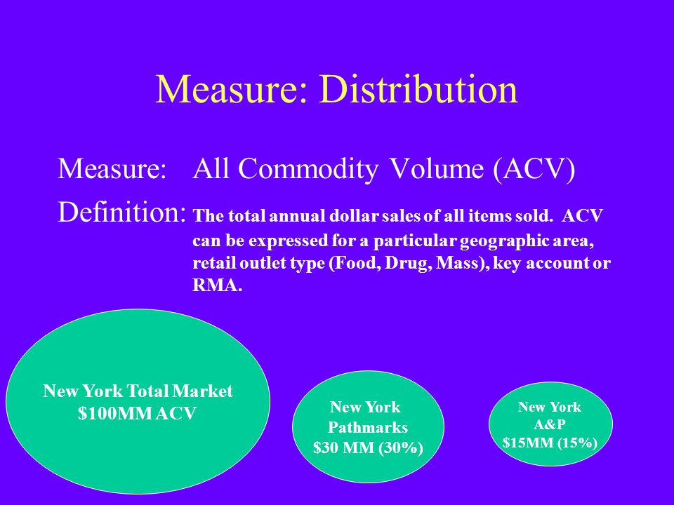 Measure: Distribution Measure: All Commodity Volume (ACV) Definition: The total annual dollar sales of all items sold. ACV can be expressed for a part