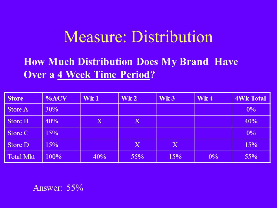 Measure: Distribution How Much Distribution Does My Brand Have Over a 4 Week Time Period? Store%ACVWk 1Wk 2Wk 3Wk 44Wk Total Store A30%0% Store B40%XX