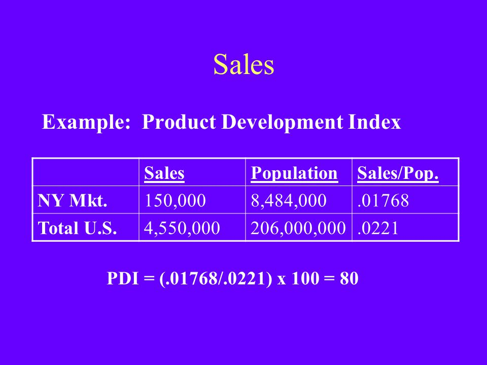 Sales Example: Product Development Index SalesPopulationSales/Pop. NY Mkt.150,0008,484,000.01768 Total U.S.4,550,000206,000,000.0221 PDI = (.01768/.02