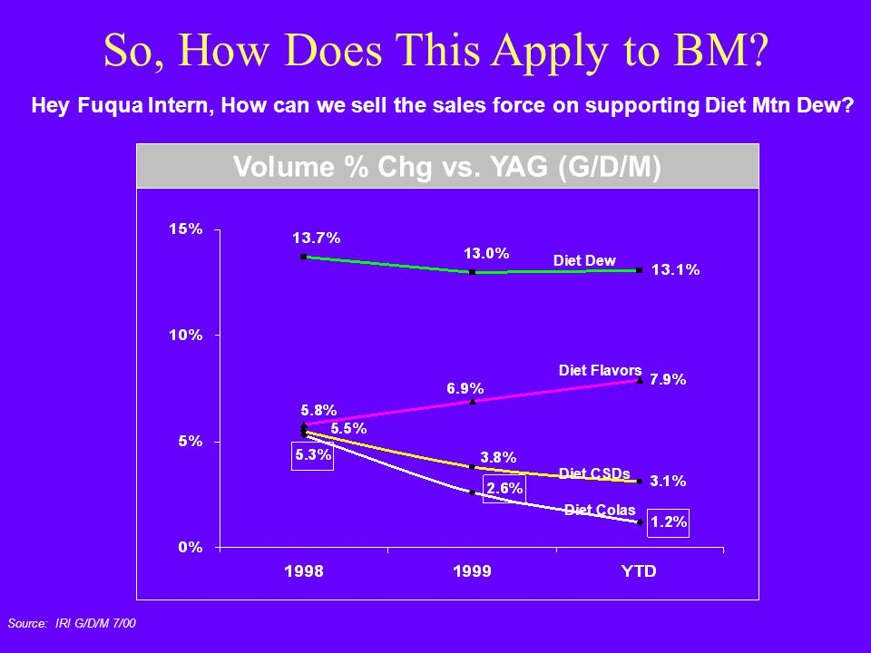 Hey Fuqua Intern, How can we sell the sales force on supporting Diet Mtn Dew? Source: IRI G/D/M 7/00 Volume % Chg vs. YAG (G/D/M) Diet Dew Diet Colas