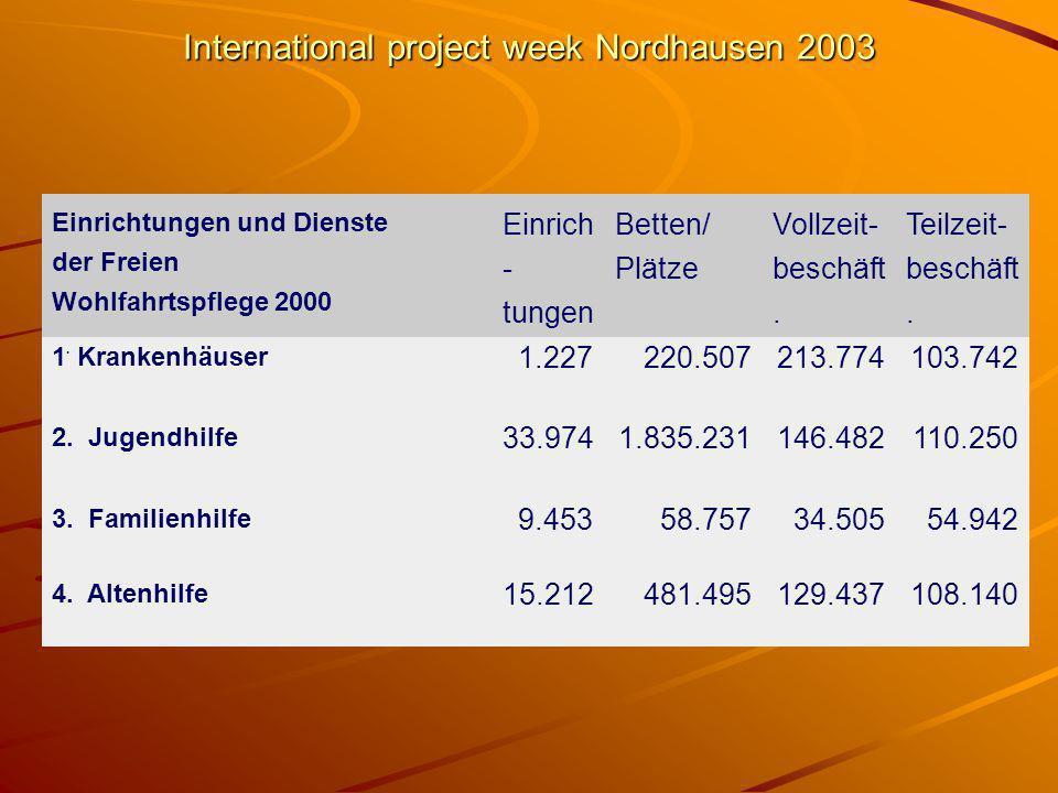 International project week Nordhausen 2003 Einrichtungen und Dienste der Freien Wohlfahrtspflege 2000 Einrich - tungen Betten/ Plätze Vollzeit- beschäft.