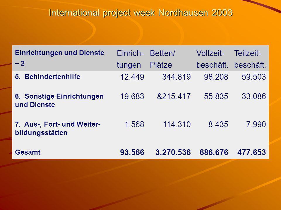 International project week Nordhausen 2003 Einrichtungen und Dienste – 2 Einrich- tungen Betten/ Plätze Vollzeit- beschäft.