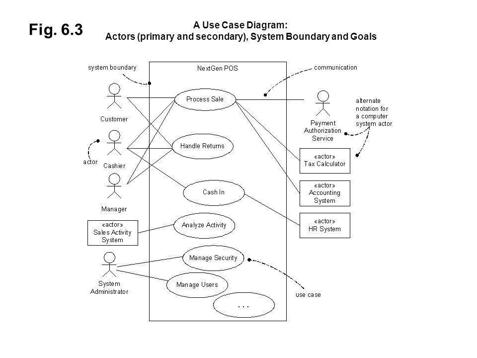 Fig. 6.3 A Use Case Diagram: Actors (primary and secondary), System Boundary and Goals