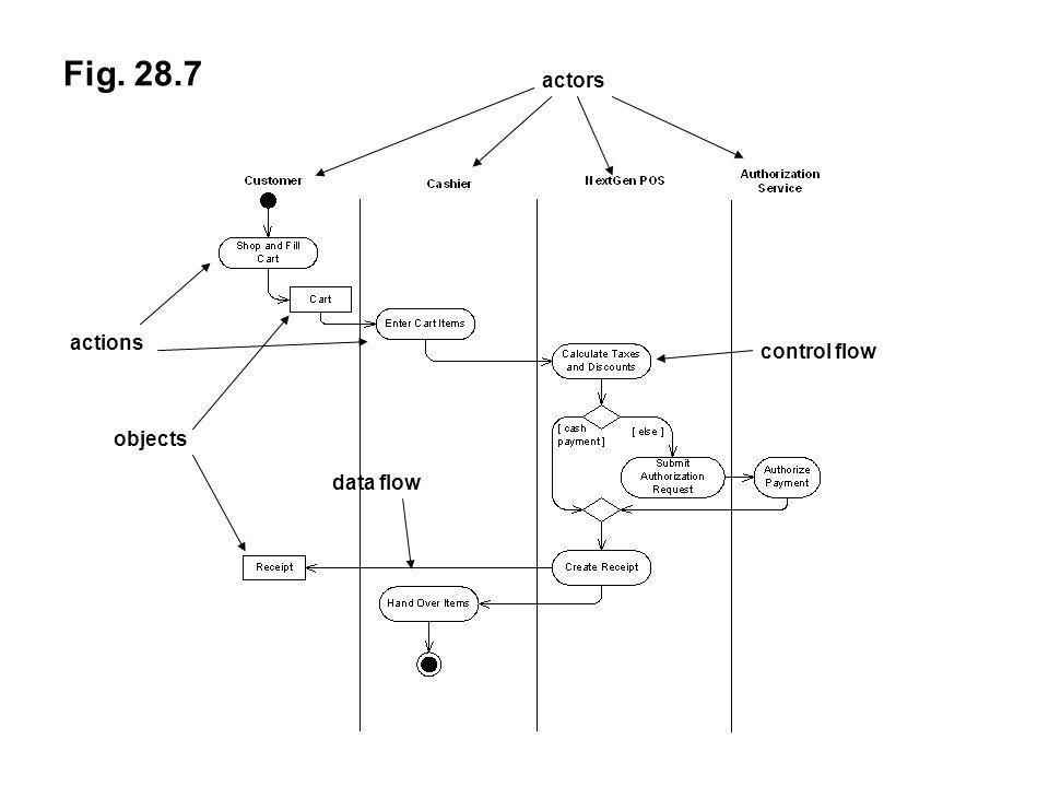 Fig. 28.7 actors actions objects control flow data flow