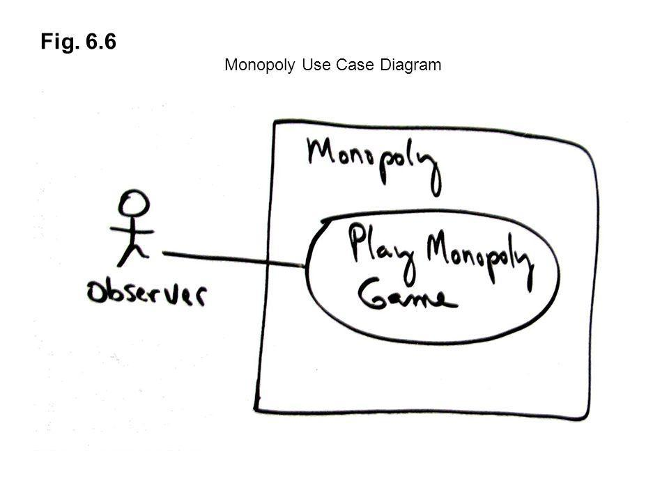 Fig. 6.6 Monopoly Use Case Diagram
