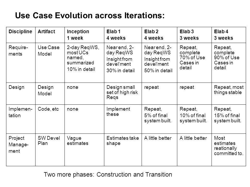 Use Case Evolution across Iterations: DisciplineArtifactInception 1 week Elab 1 4 weeks Elab 2 4 weeks Elab 3 3 weeks Elab 4 3 weeks Require- ments Us