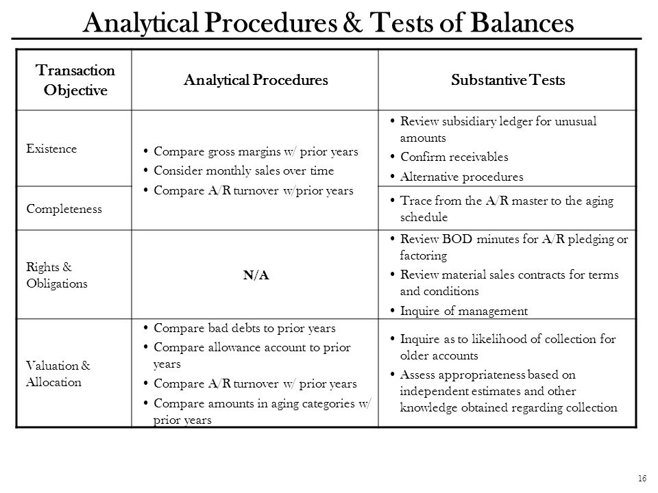 16 Analytical Procedures & Tests of Balances Transaction Objective Analytical ProceduresSubstantive Tests Existence Compare gross margins w/ prior yea