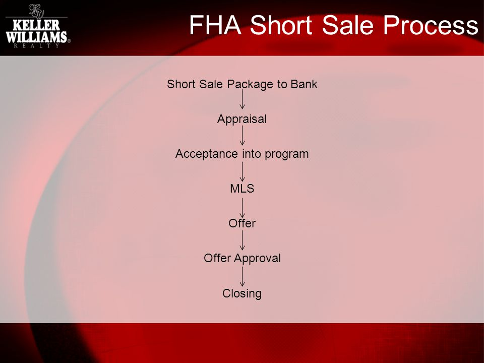 VA/Conventional Short Sale Process Short Sale Package to Bank MLS Offer Appraisal Offer Approval Closing