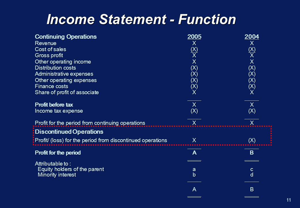 10 Presentation and Disclosure – Discontinued Operations n A single amount on face of the income statement comprising total of –Post-tax profit or loss of the discontinued operation and –Post-tax gain or loss recognised on the measurement to fair value less costs to sell or on disposal n An analysis of that amount on face or in the notes into –Revenue, expenses and pre-tax profit or loss of discontinued operations and the related income tax expense –Gain or loss recognised on measurement to fair value less costs to sell or on disposal of the assets or disposal group(s) constituting the discontinued operation and the related income tax expense