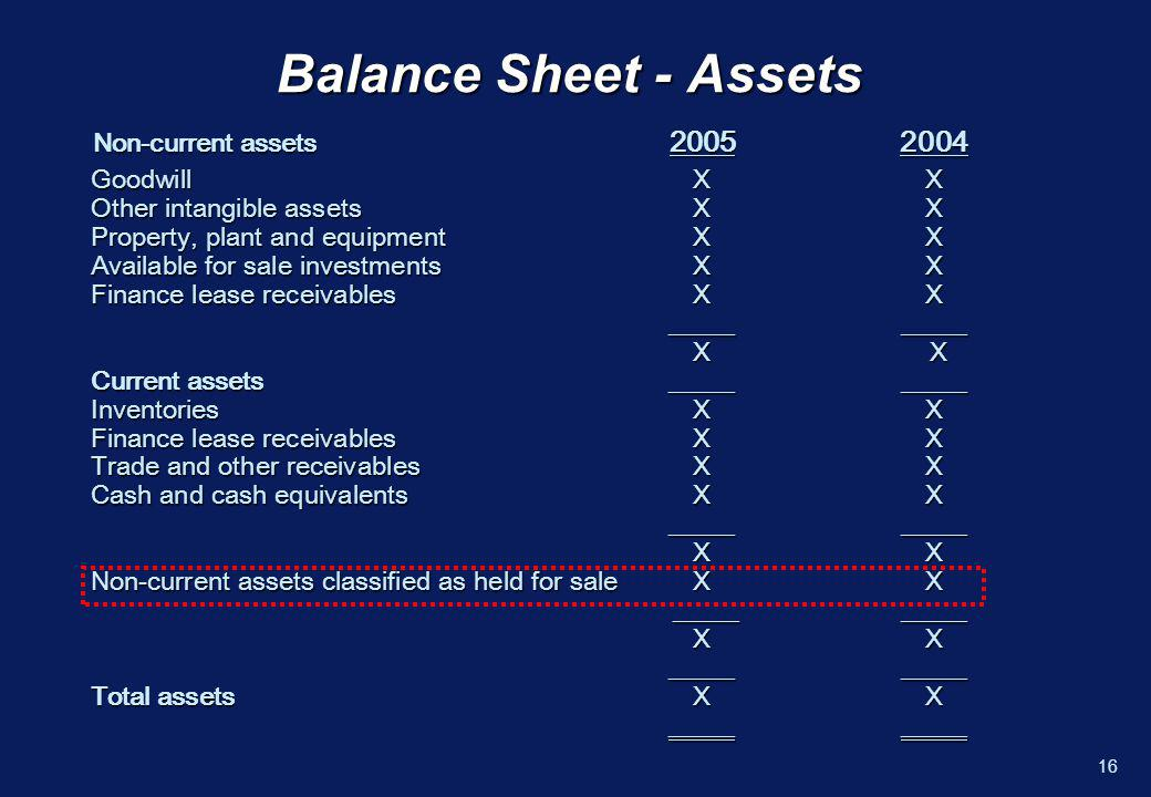15 Presentation and Disclosure – Held for Sale n Non-current assets (or the assets of a disposal group) are shown separately from other assets n The liabilities of the disposal group shall be presented separately from other liabilities n Assets and liabilities shall not be offset n Major classes of assets and liabilities disclosed separately either on balance sheet or notes –Exemption for newly acquired subsidiaries n Prior periods are not reclassified
