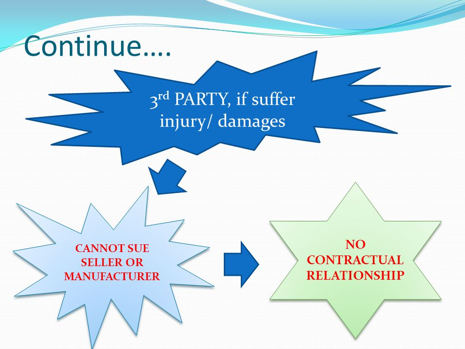 Continue…. 3 rd PARTY, if suffer injury/ damages CANNOT SUE SELLER OR MANUFACTURER NO CONTRACTUAL RELATIONSHIP