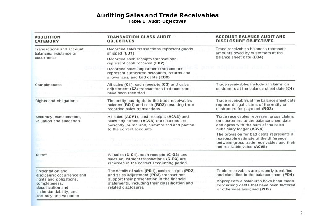 Auditing Sales and Trade Receivables Table 1: Audit Objectives 2