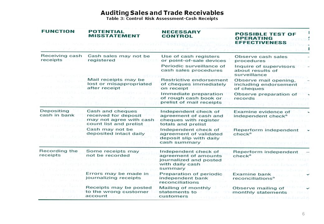 Auditing Sales and Trade Receivables Table 3: Control Risk Assessment-Cash Receipts 6