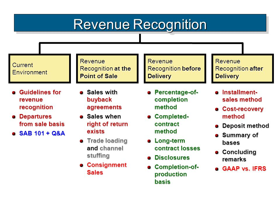 Current Environment Guidelines for revenue recognition Departures from sale basis SAB 101 + Q&A Revenue Recognition at the Point of Sale Revenue Recog