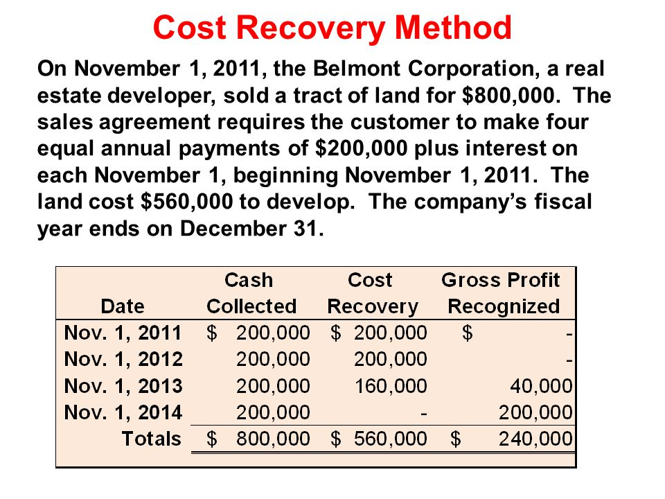 Cost Recovery Method On November 1, 2011, the Belmont Corporation, a real estate developer, sold a tract of land for $800,000. The sales agreement req