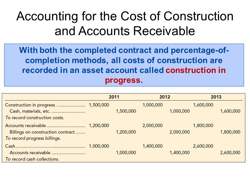 Accounting for the Cost of Construction and Accounts Receivable With both the completed contract and percentage-of- completion methods, all costs of c