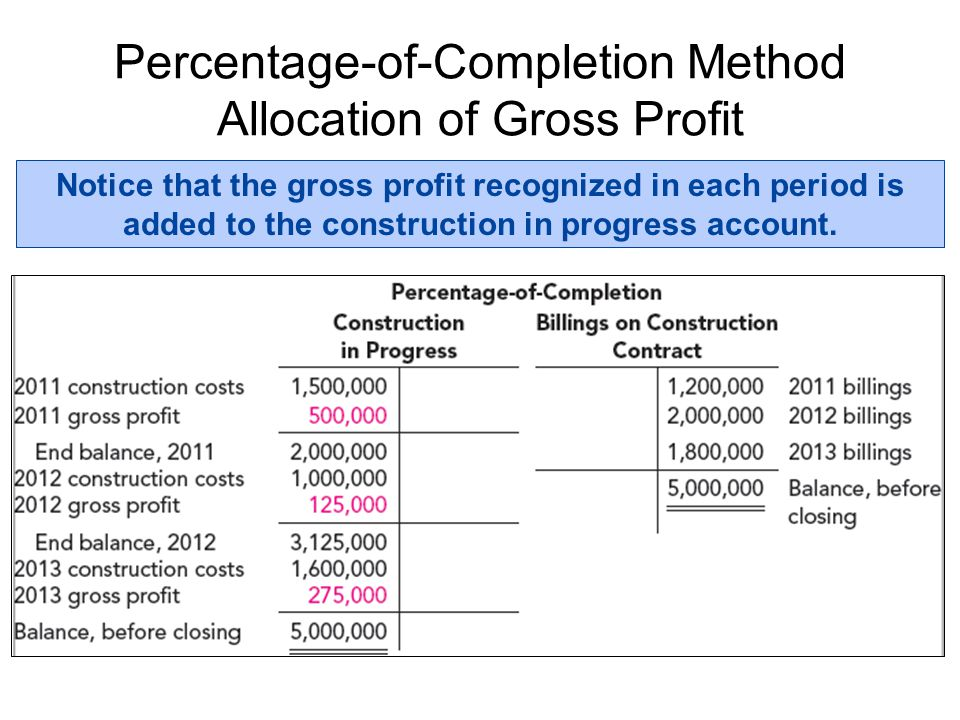 Percentage-of-Completion Method Allocation of Gross Profit Notice that the gross profit recognized in each period is added to the construction in prog