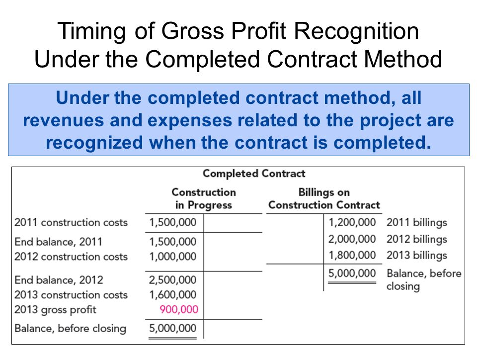 Timing of Gross Profit Recognition Under the Completed Contract Method Under the completed contract method, all revenues and expenses related to the p
