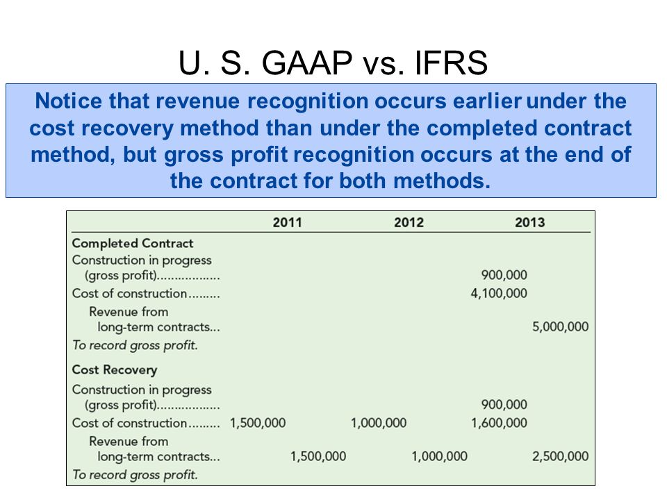 U. S. GAAP vs. IFRS Notice that revenue recognition occurs earlier under the cost recovery method than under the completed contract method, but gross