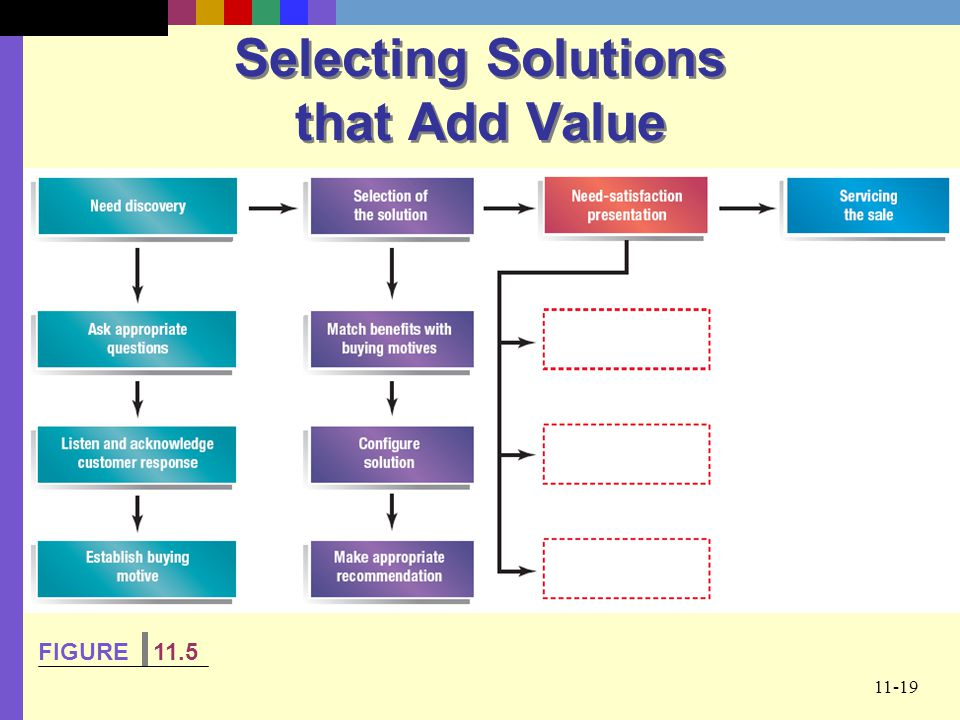 11-19 Selecting Solutions that Add Value FIGURE 11.5