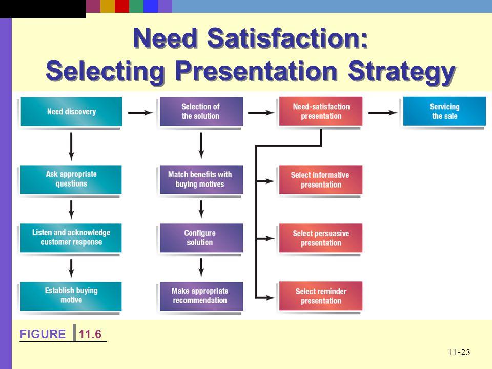 11-23 Need Satisfaction: Selecting Presentation Strategy FIGURE 11.6