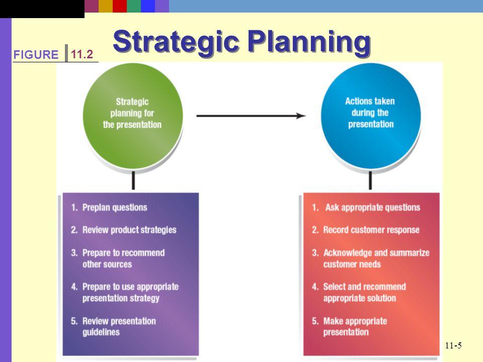 11-5 Strategic Planning FIGURE 11.2