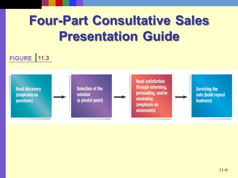 11-6 Four-Part Consultative Sales Presentation Guide FIGURE 11.3