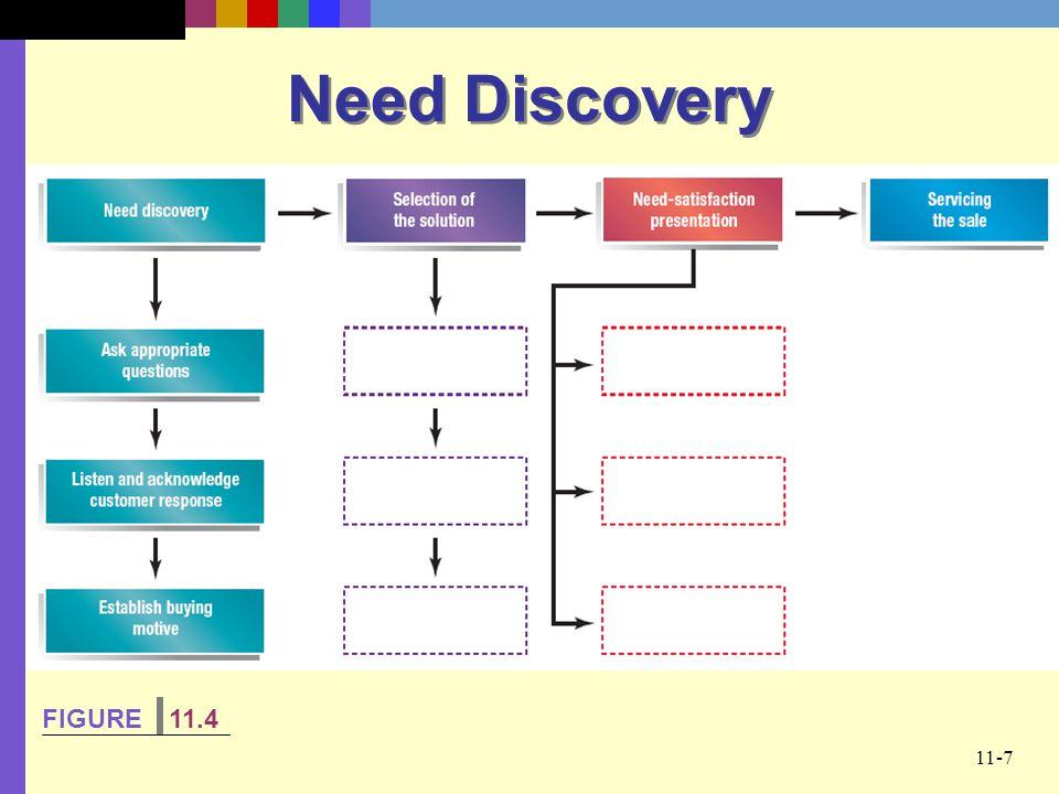 11-7 Need Discovery FIGURE 11.4