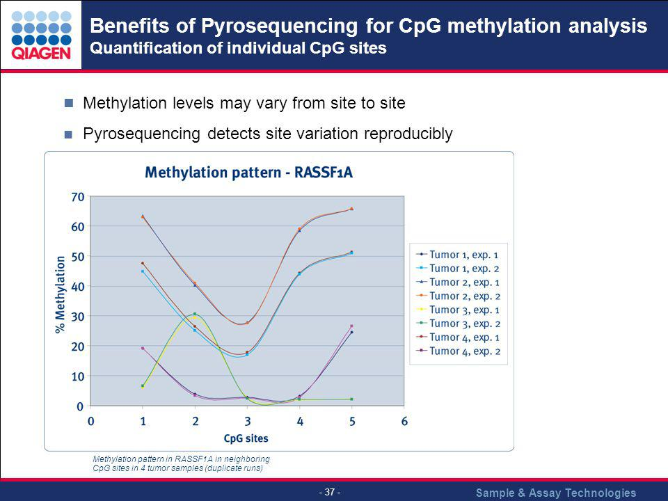 Sample & Assay Technologies - 37 - Benefits of Pyrosequencing for CpG methylation analysis Quantification of individual CpG sites Methylation pattern