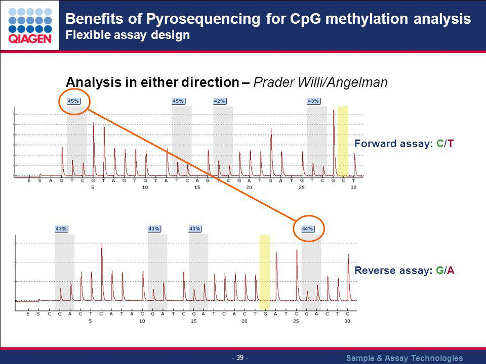 Sample & Assay Technologies - 39 - Benefits of Pyrosequencing for CpG methylation analysis Flexible assay design Analysis in either direction – Prader