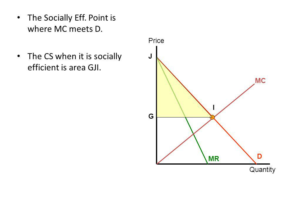 The Socially Eff.Point is where MC meets D. The CS when it is socially efficient is area GJI.