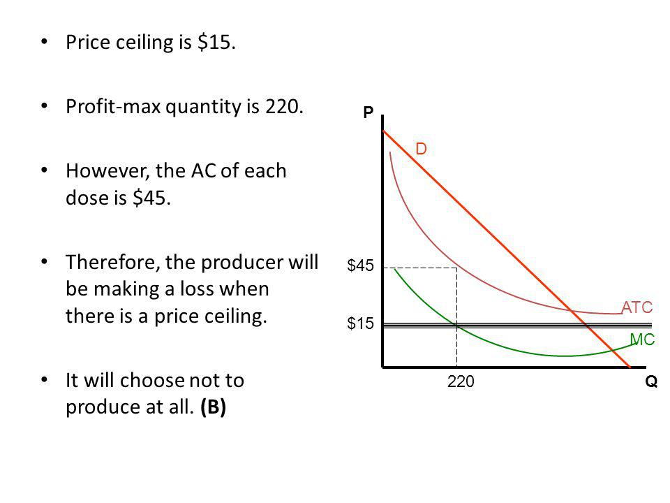 Price ceiling is $15.Profit-max quantity is 220. However, the AC of each dose is $45.