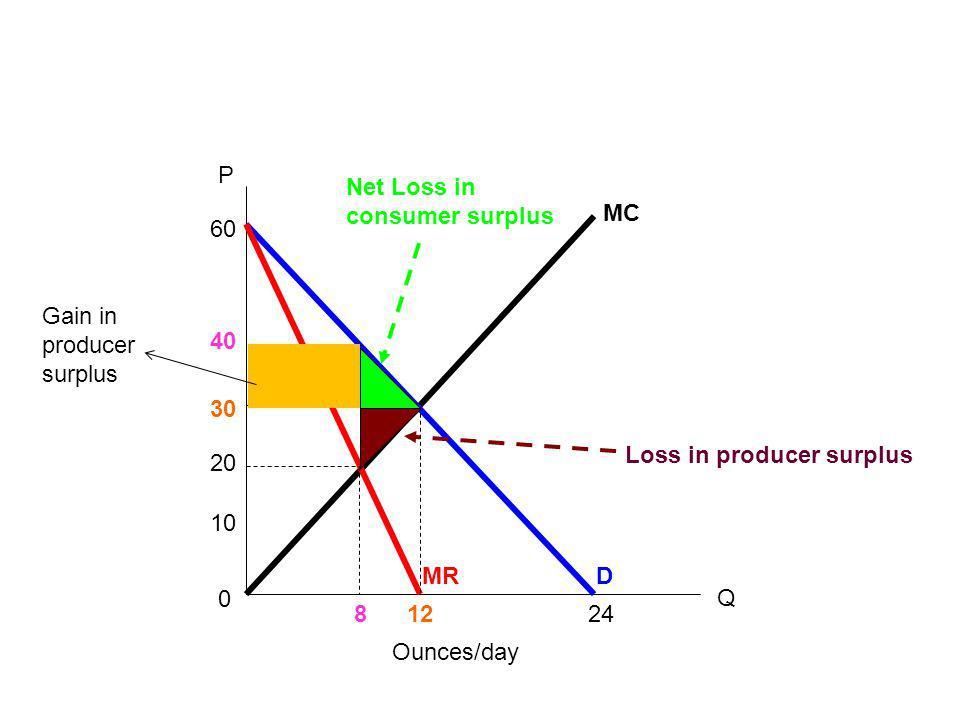0 Ounces/day 24 60 30 40 20 DMR MC 10 128 P Q Gain in producer surplus Net Loss in consumer surplus Loss in producer surplus